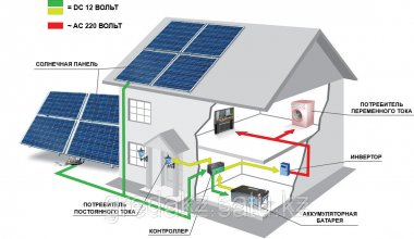 Photo Selection of a solar power station for a home